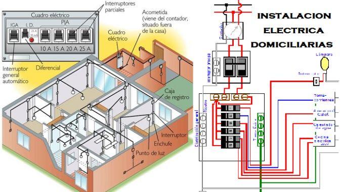 Instalaciones eléctricas domiciliarias TELECIN Chile